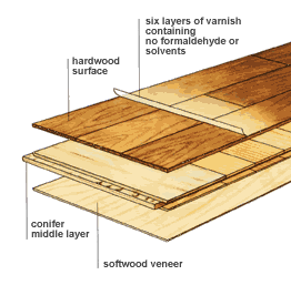 Consists Of Taking A Thin Layer Natural Wood The Finished Also Referred To As Veneer This Generally Between 1 16 8
